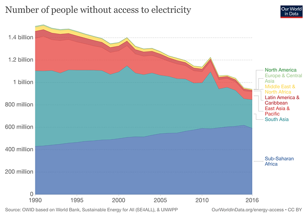 number-without-electricity-by-region.png