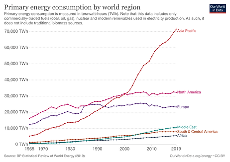 primary-energy-consumption-by-region.png