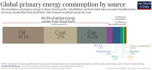 Global-primary-energy-by-source.png