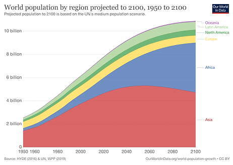 historical-and-projected-population-by-r