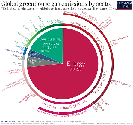 Emissions-by-sector-–-pie-charts.png