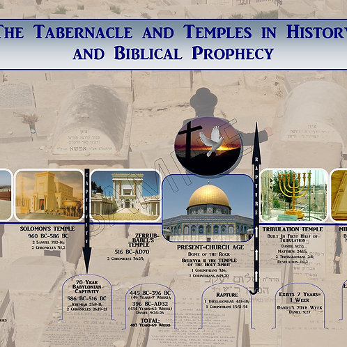 CHART: The Tabernacle & Temples Timeline