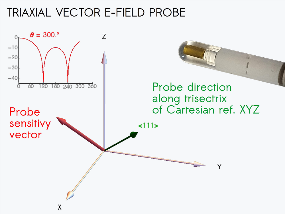 Triaxial vector electric field probe