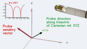 Triaxial vector E-field probe