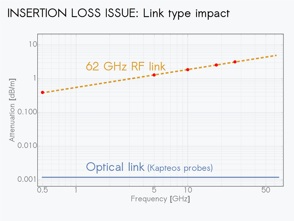 electric field probe calibration
