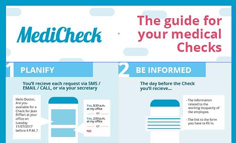 Medicheck stappenplan over het verloop van een medische check / controle voor dokters