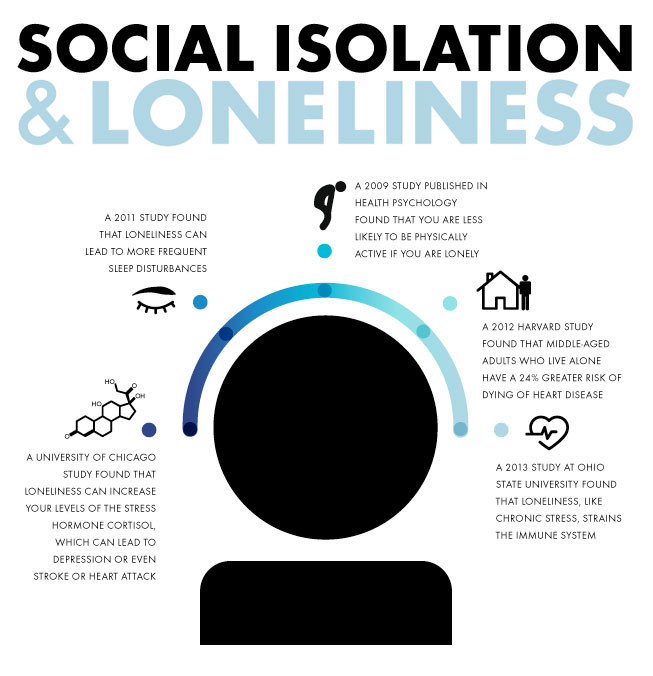 Social Isolation Infographic | Learning for a Cause