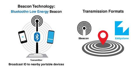 Beacon Technology iBeacon and Eddystone