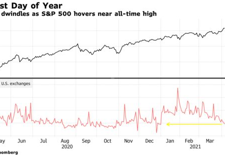 Stocks Climbed Slowest Trading Movement this Year