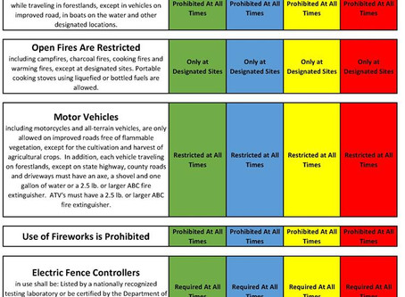 2019 Use Restriction Chart