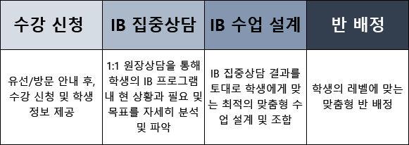 IB-단계별-학습관리.jpg