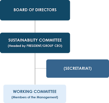 Prestariang's Sustainability Governance Structure