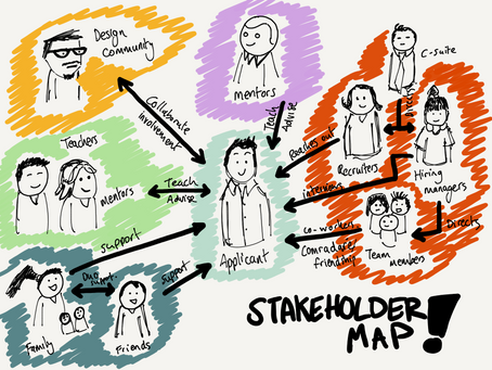 Day 8 - Stakeholder Map