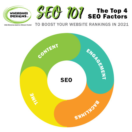 The Top 4 Factors that Boost SEO in 2021
