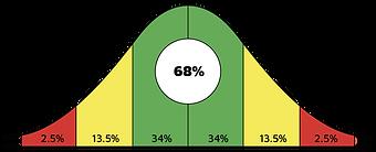 bell curve 68percent.png