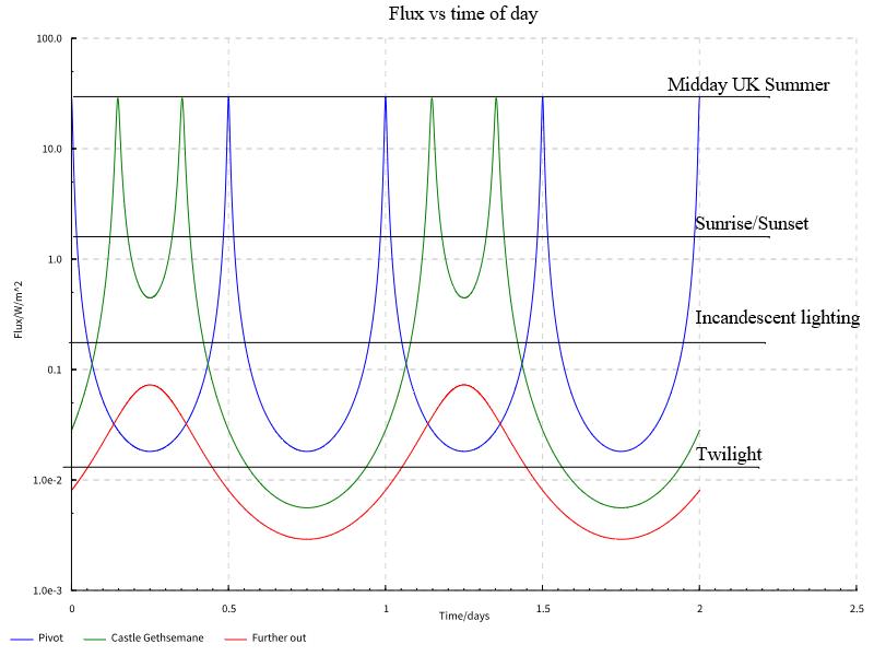 The Science of the Pendulum Sun