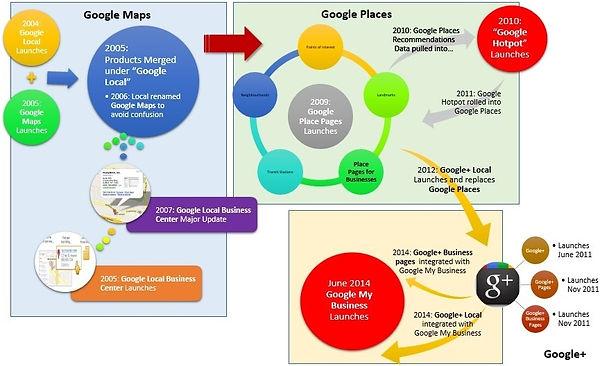 Infográfico história do Google Meu Negócio. Confeccionado por Sharon Gutt