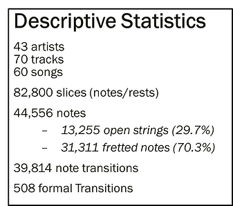 Descriptive Stats Biamonte Modal Corpus.