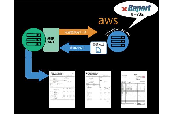 WebアプリとxReportの連携イメージ