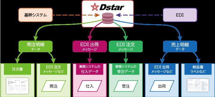 DstarEDI202103_20.png
