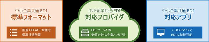 中小企業共通EDIの3つの特長