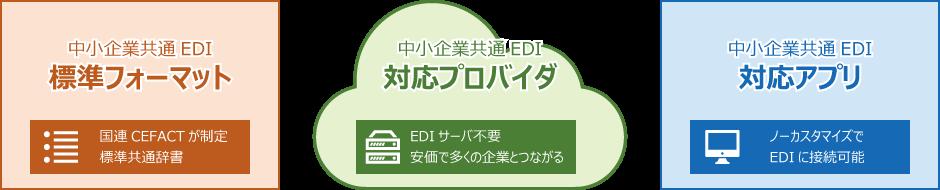 中小企業共通EDI3つの特長