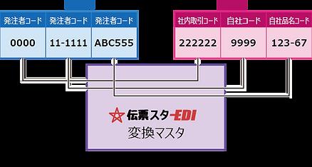 コード変換機能
