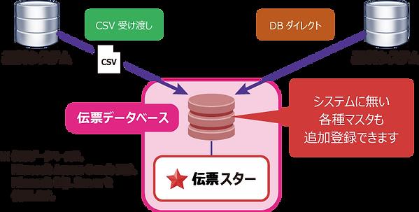 CSV渡しとDBダイレクト、2通りの連携方法