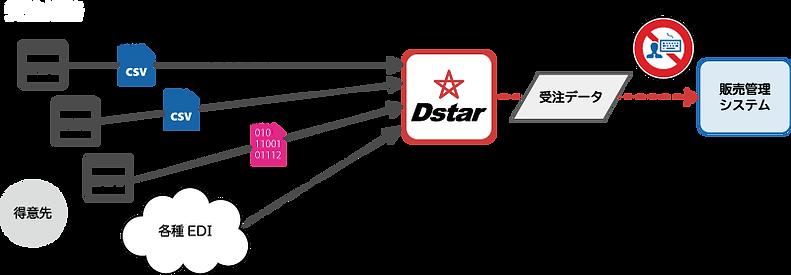 DstarEDI_2021_021.png