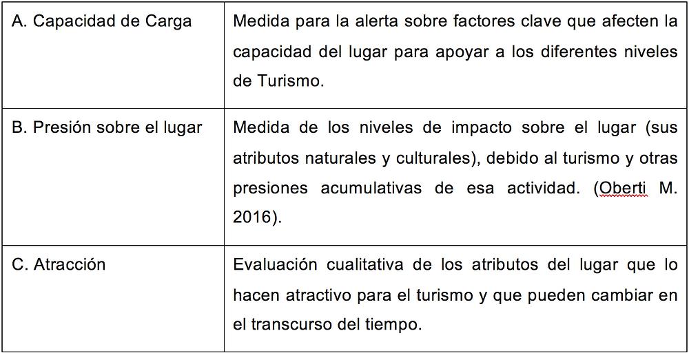 Fuente: Junta local de Andalucía y Universidad de Málaga, España, reuniones periódicas 15 de junio a 25 agosto 2017.