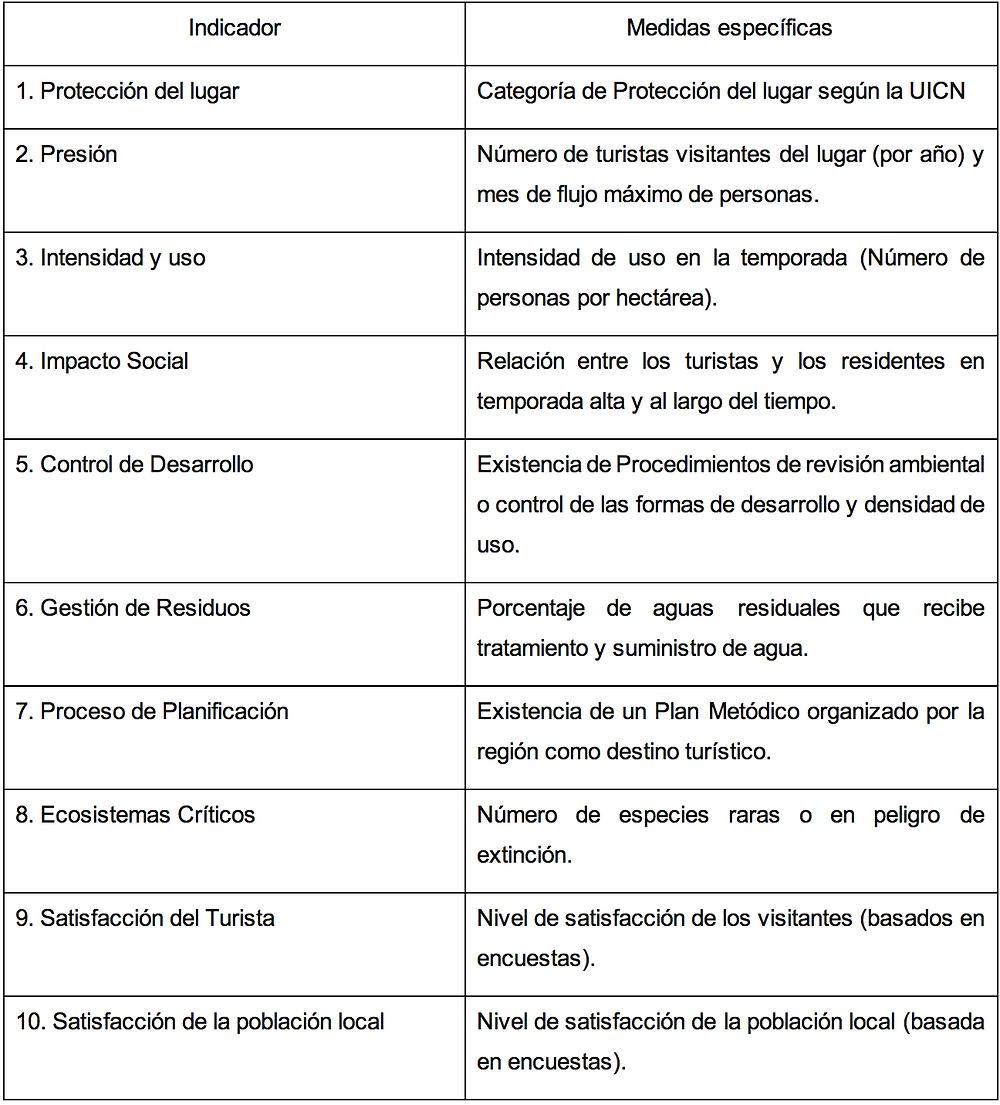 Fuente: Junta local de Andalucía y Universidad de Málaga, España, reuniones periódicas del 15 de junio a 25 agosto 2017.