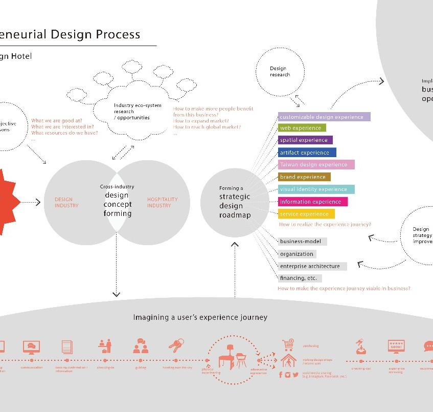 entrepreneurial design process