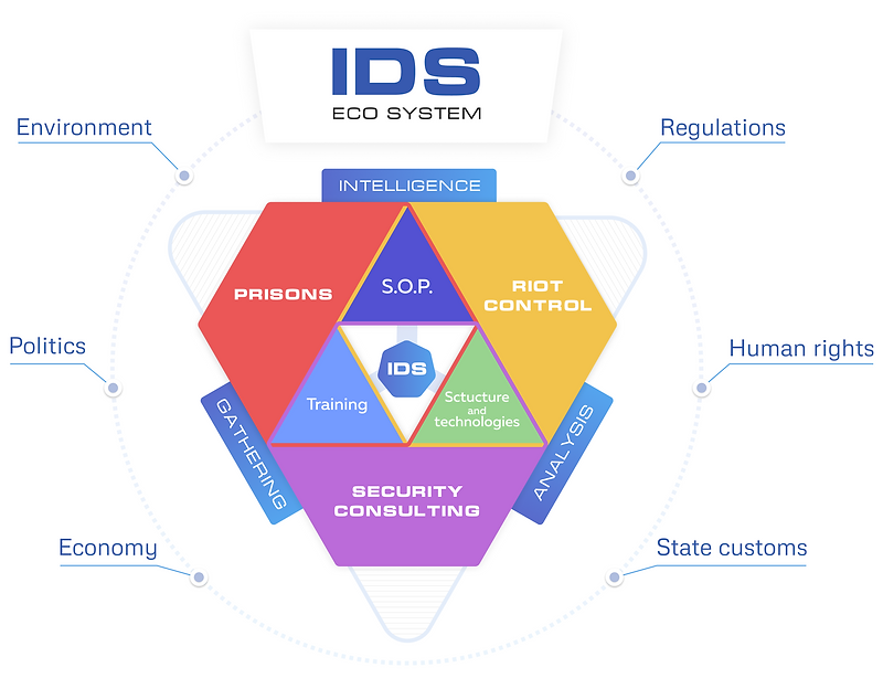 IDS-eco-system.png