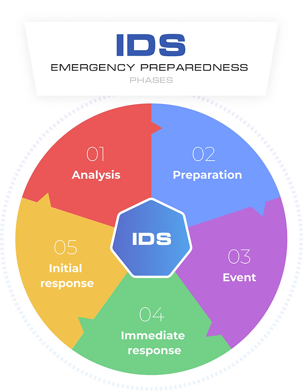 Emergency-preparedness-phases.png