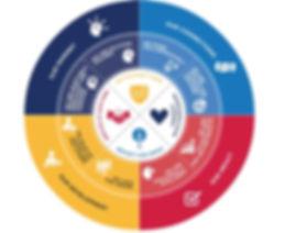 competency wheel.JPG