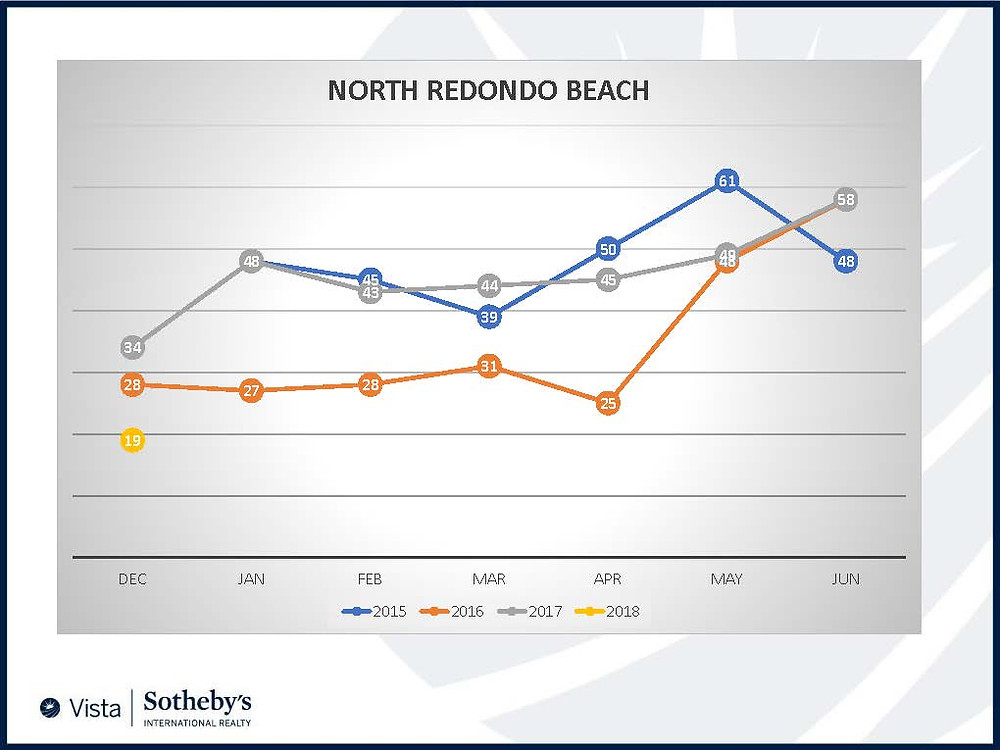 North Redondo Beach Housing Inventory 2018