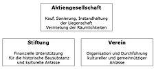 Organisationsstruktur_02.JPG