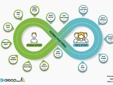 דיגיפיוז'ן: לערבב את כל הלמידות, לבחון ולבחור נכון