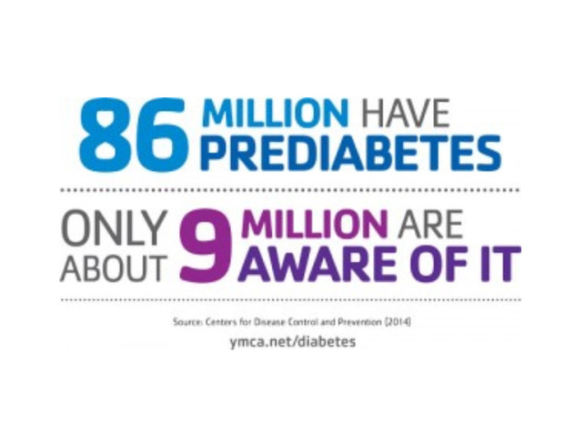 Knowing Your Risk for Prediabetes