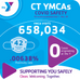 YMCAs Report .00638% Positivity Rate
