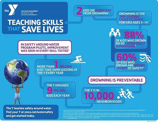 Diagram of how teaching swim skills save