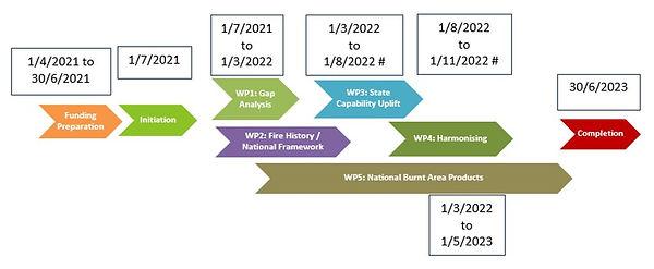 AFDC Timelines.JPG