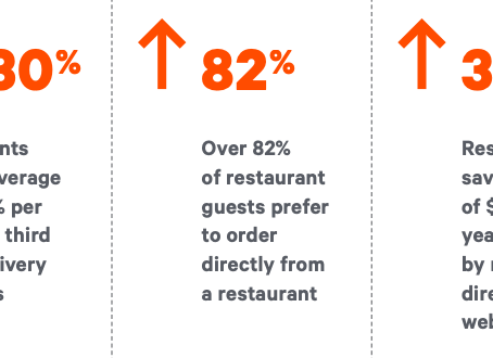 How to Give Restaurant Customers The Direct Delivery and Online Ordering They Crave
