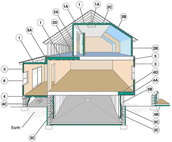 So You're Wondering Where to Insulate in a Home?