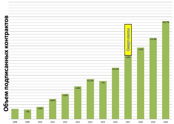 График роста2021.bmp