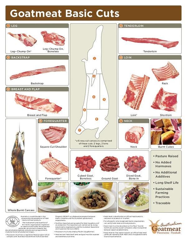 goat-cut-chart-en-sp-1-728.jpg