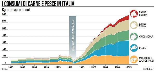carne e pesce in italia al 2015.jpg