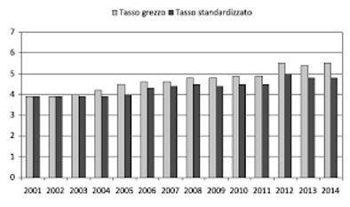 grafica incremento diabete.png