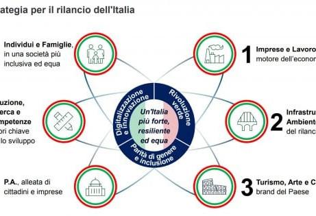 L'Italia che sarà, il Piano Colao nei dettagli, sogni o realtà?