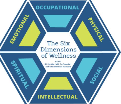 National Wellness Institute Six Dimensions of Wellness